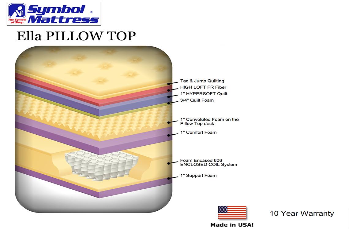 Ella pillow top affordable pocket coil mattress best cheap pocket coil pillow top mattress model specs symbol mattress discount biocorpaavc Choice Image