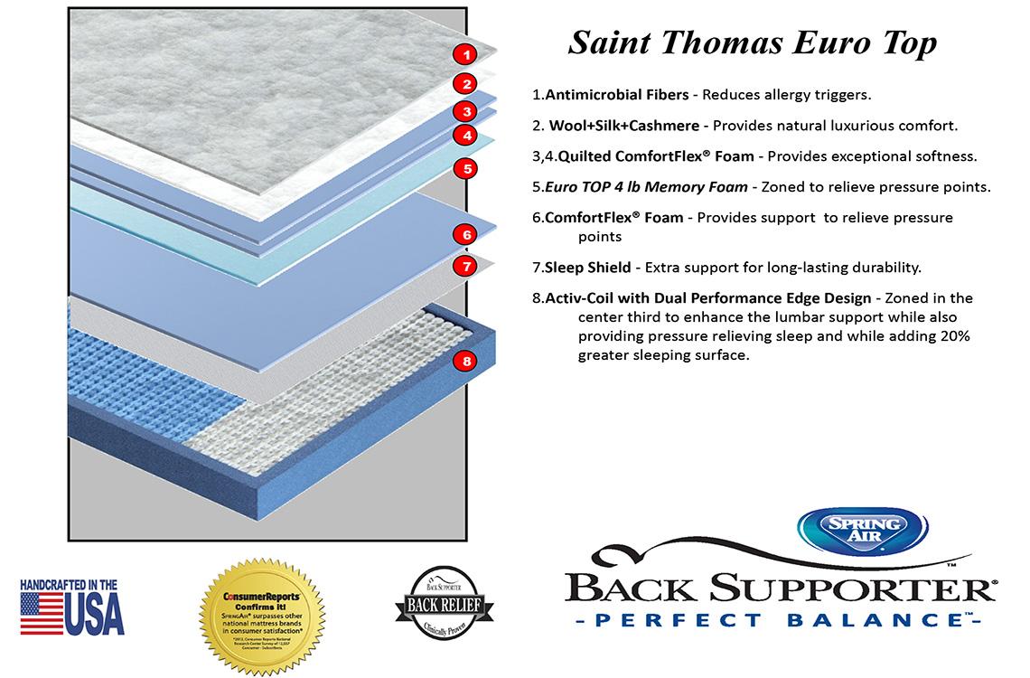 Saint Thomas A Back Supporter Mattress